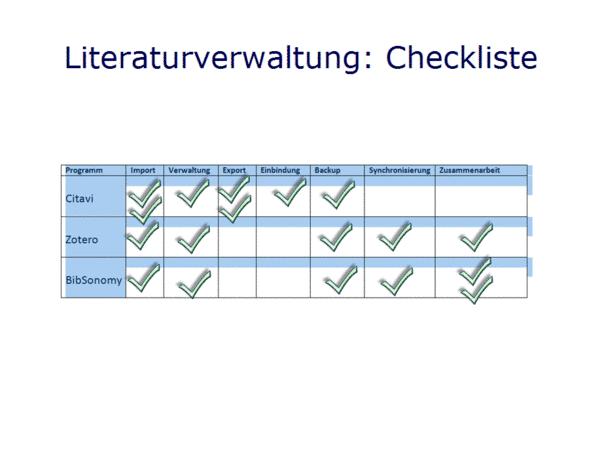 Literaturverwaltung: Checkliste