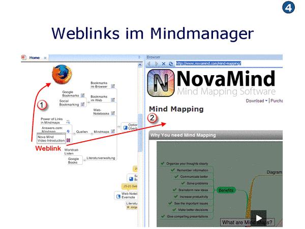 Web-Links im Mindmanager